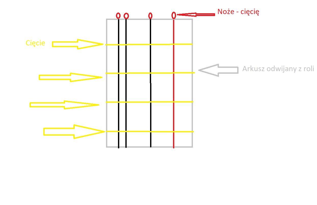 Elektryczny Trymer Chart Bar Chart Line Chart