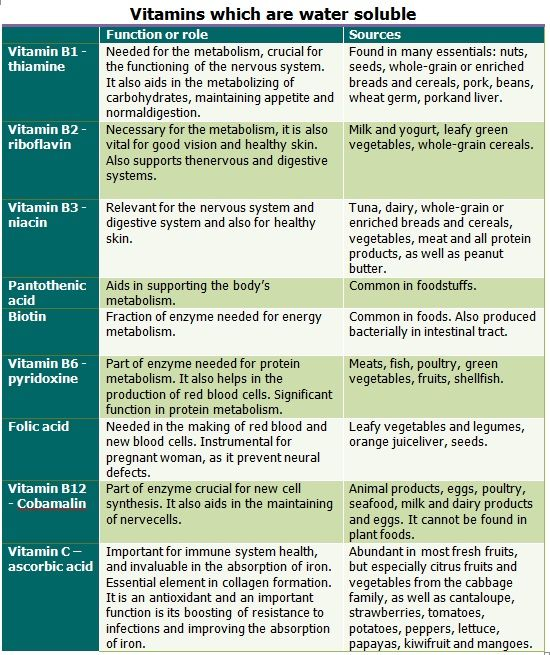 vitamin chart for women vitamins and their functions the vitamin