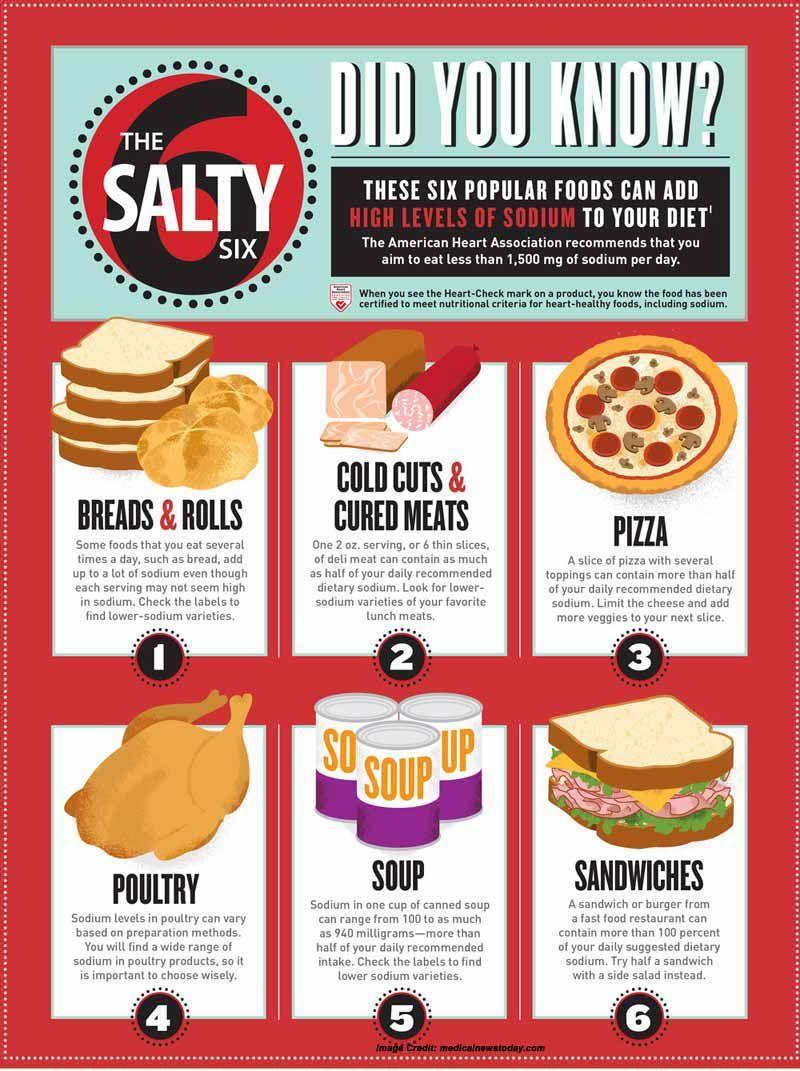 Why High Intake Of Salt Causes Delay In Puberty Low Salt Diet High Sodium Foods Salty Foods