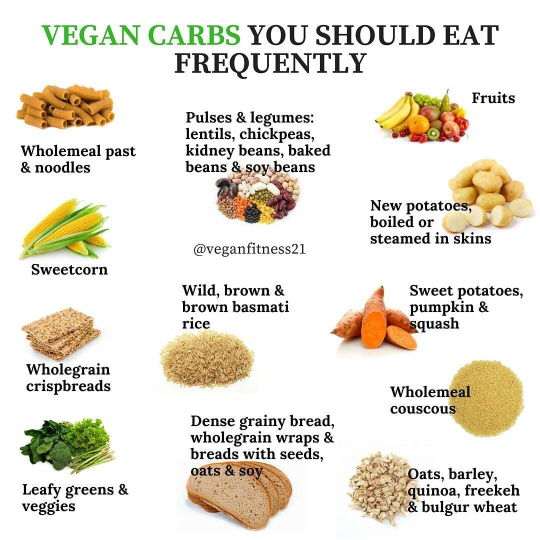 34+ Vegan fitness meal plan ideas in 2021