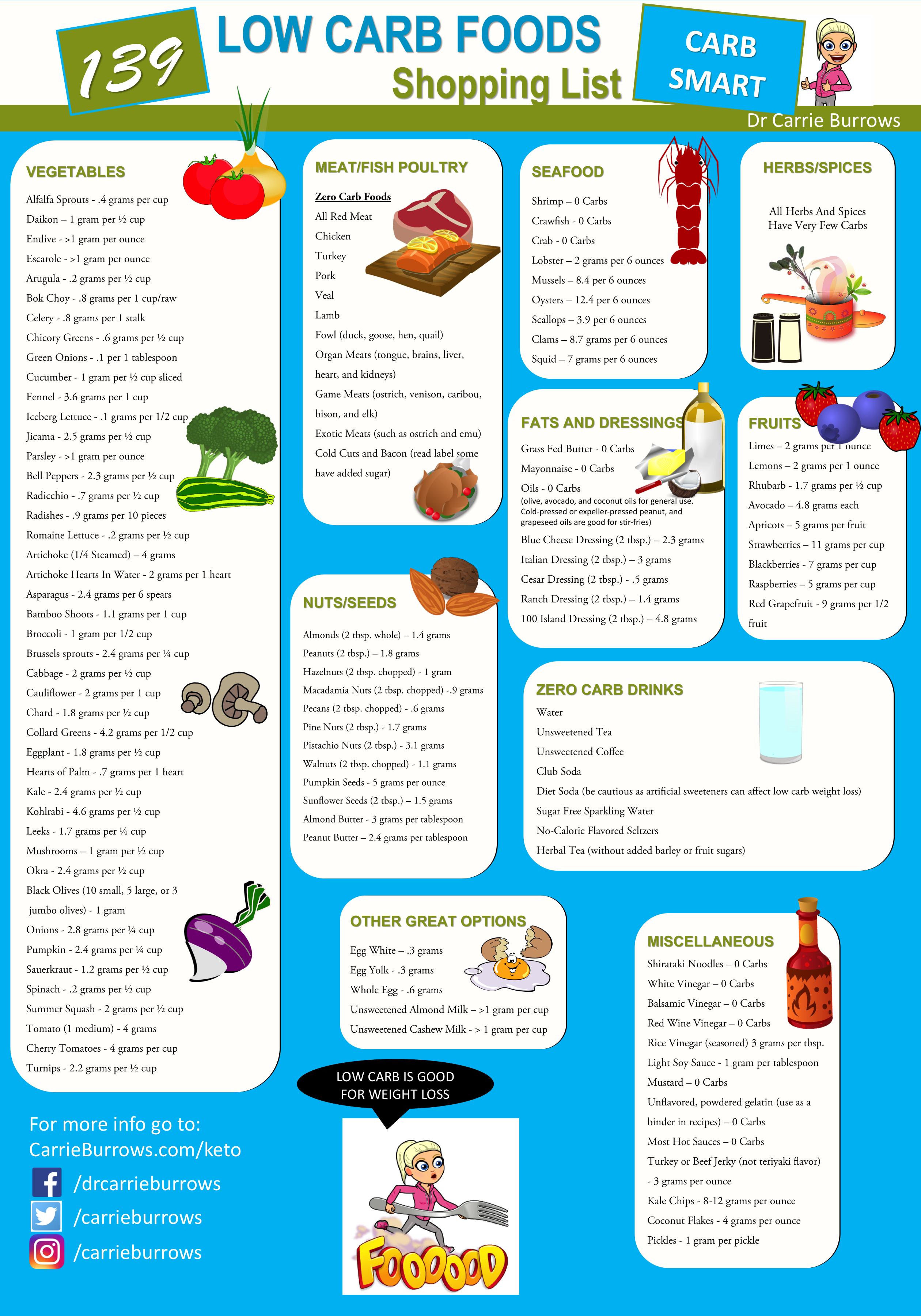 139 Low Carb Foods Shopping List Cheat Sheet for quick reference and meal planning ...
