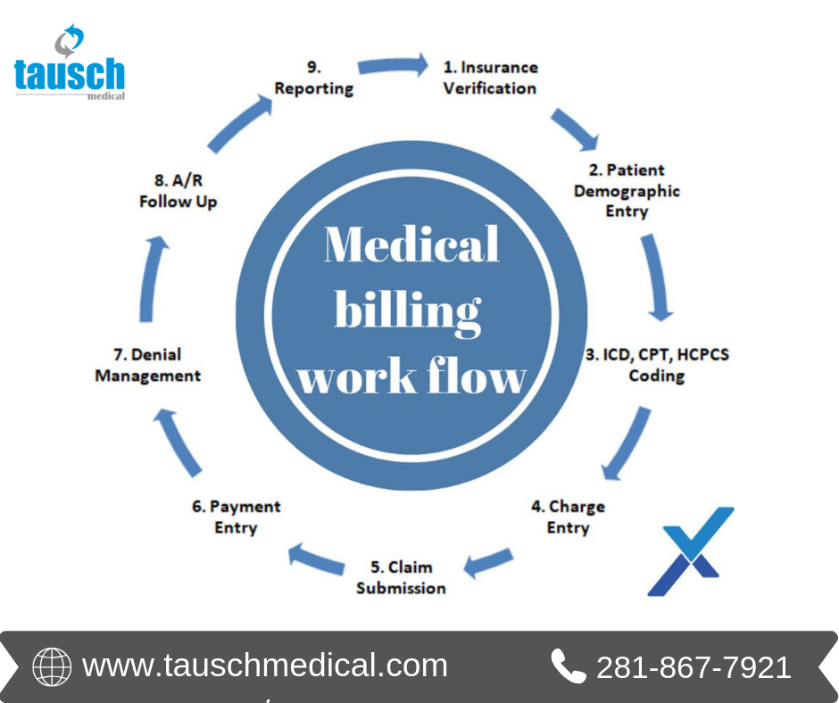 Tausch Medical Reduces The Risk Of Insurance Claim Procedure And