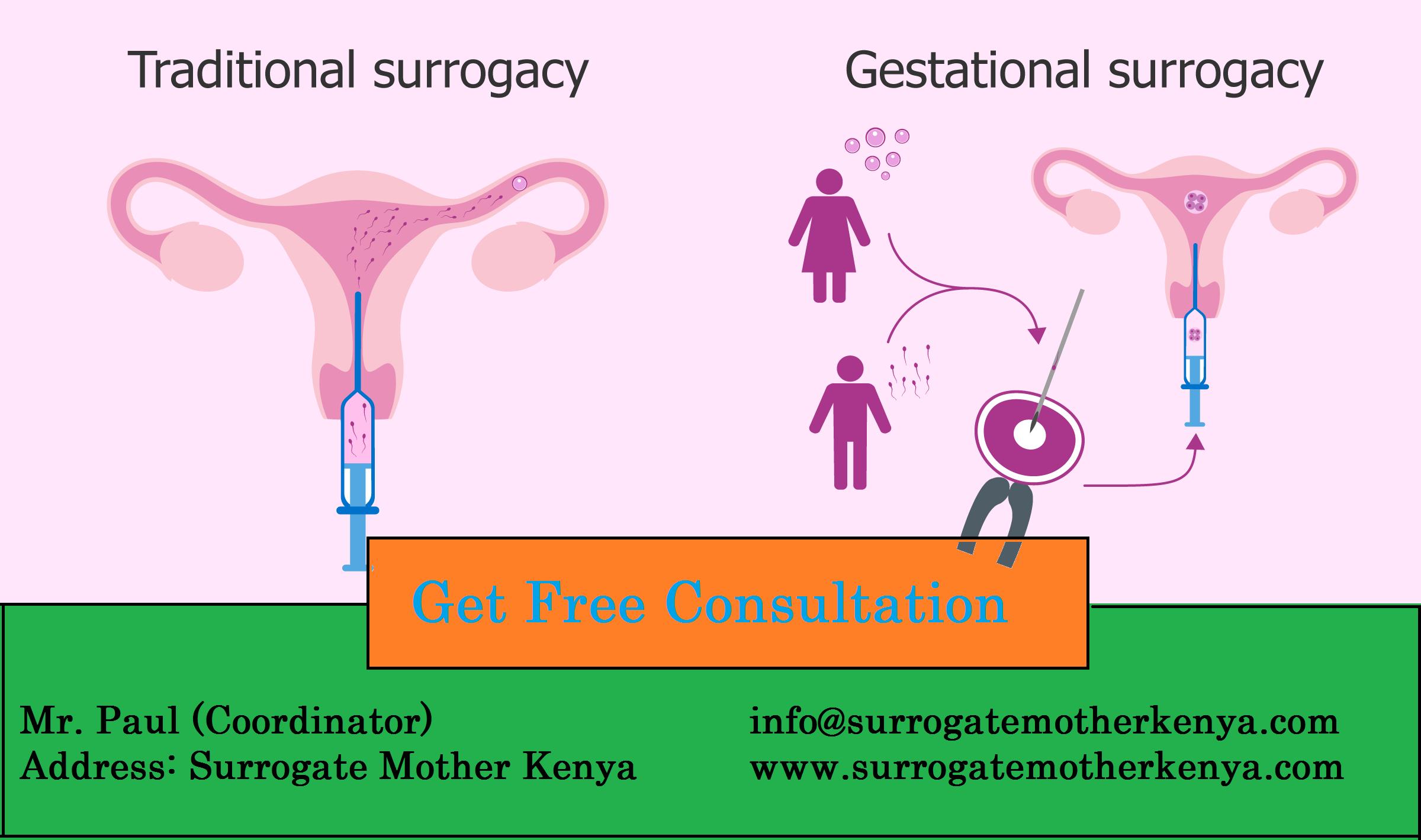 Pin on Surrogacy Center in Kenya