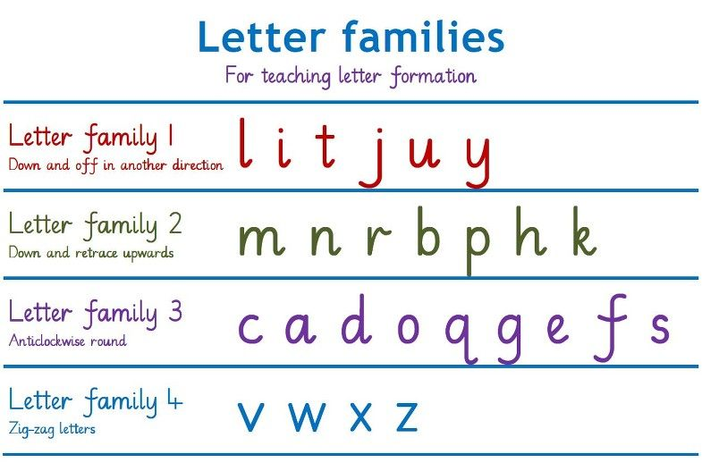 EH Poster LETTER FAMILIES | Teaching letters, Lettering, Letter ...