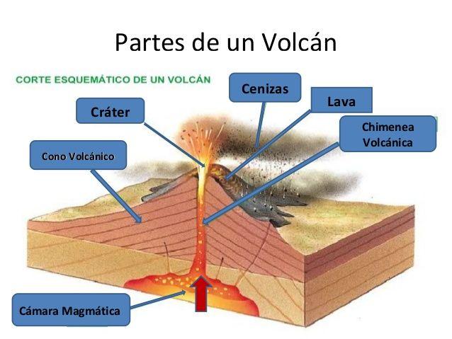 Partes De Un Volcan Pdf995 Gwsb Vinikozoy Site