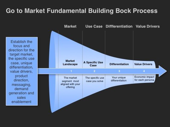 This image illustrates the Go-to-Market Foundational Building - marketing plan template