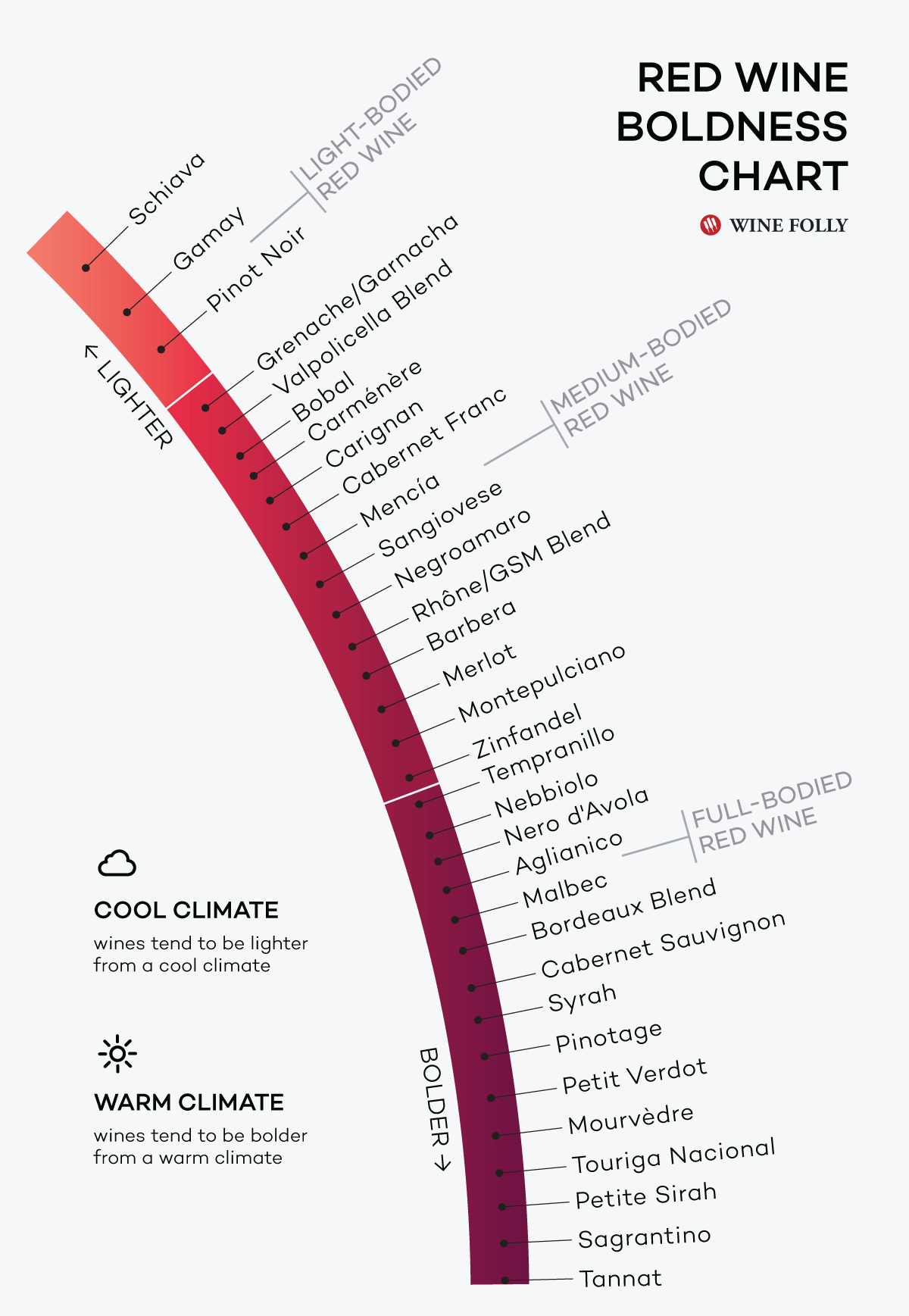what color tells you about a wine wine folly red wines and chart