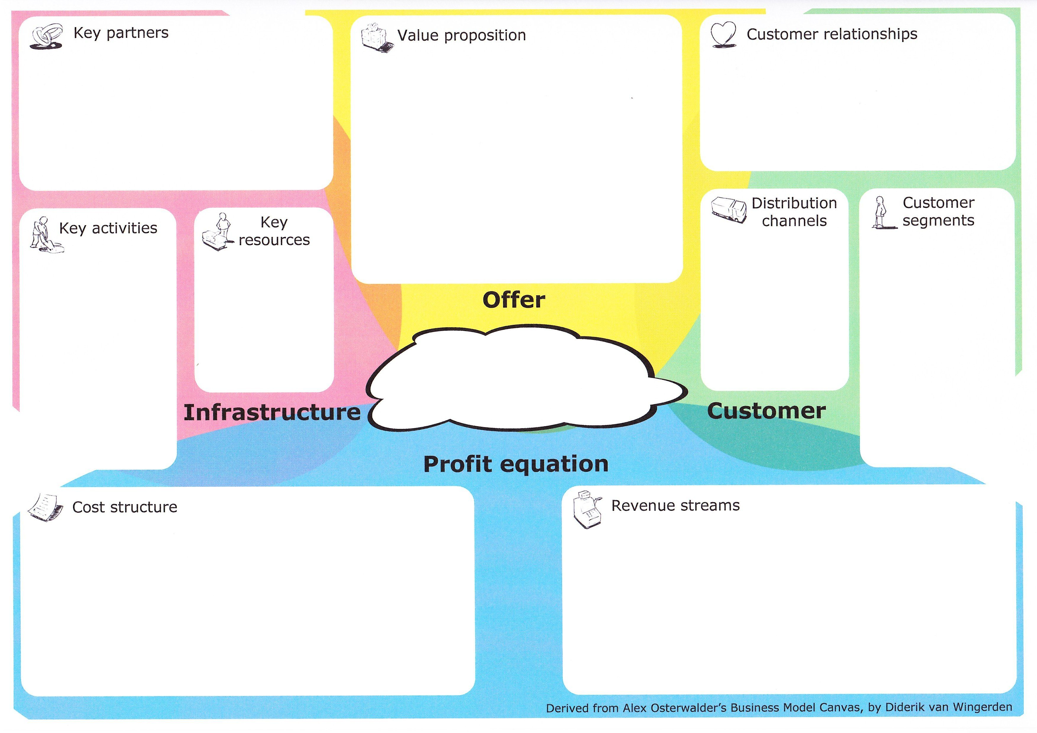 Alternative Canvas Templates The Bundling Business Model Innovation Hub