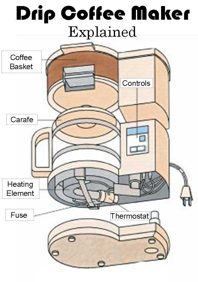 can t get simpler than a drip coffee maker coffee news paradise rh pinterest com coffee vending machine uml diagrams coffee machine activity diagram