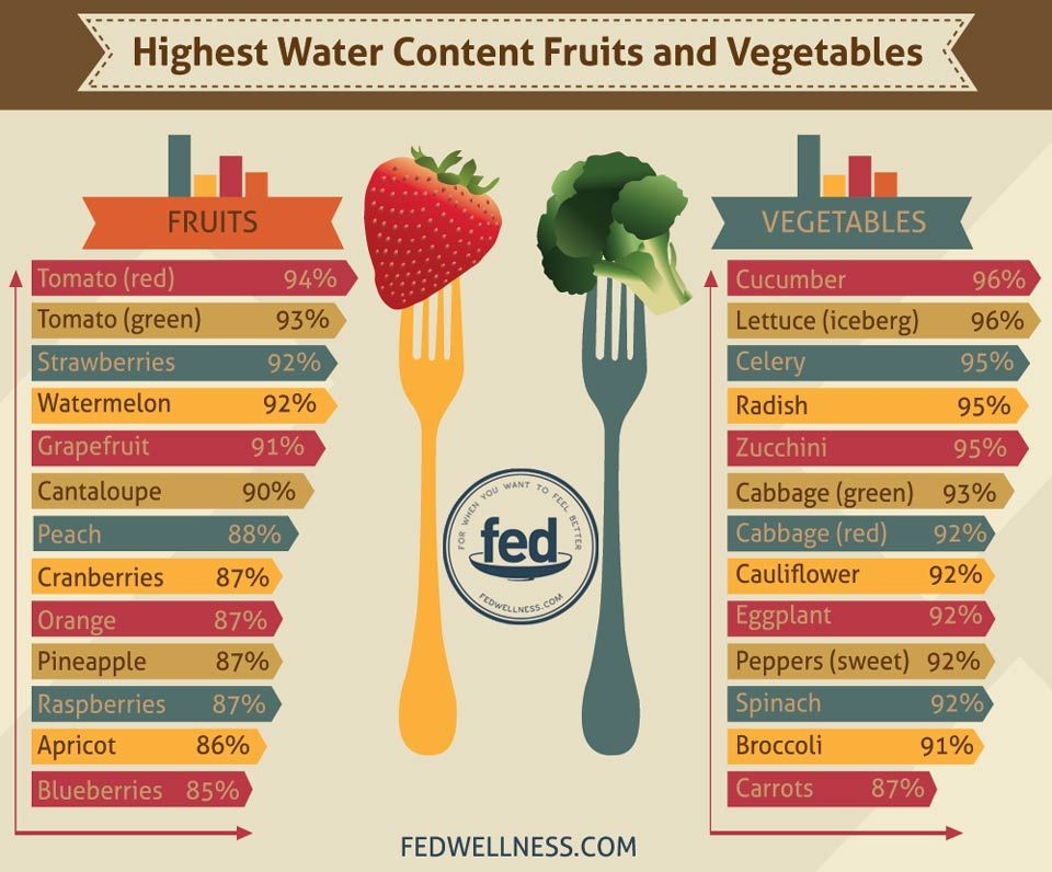 Image result for foods with most water content