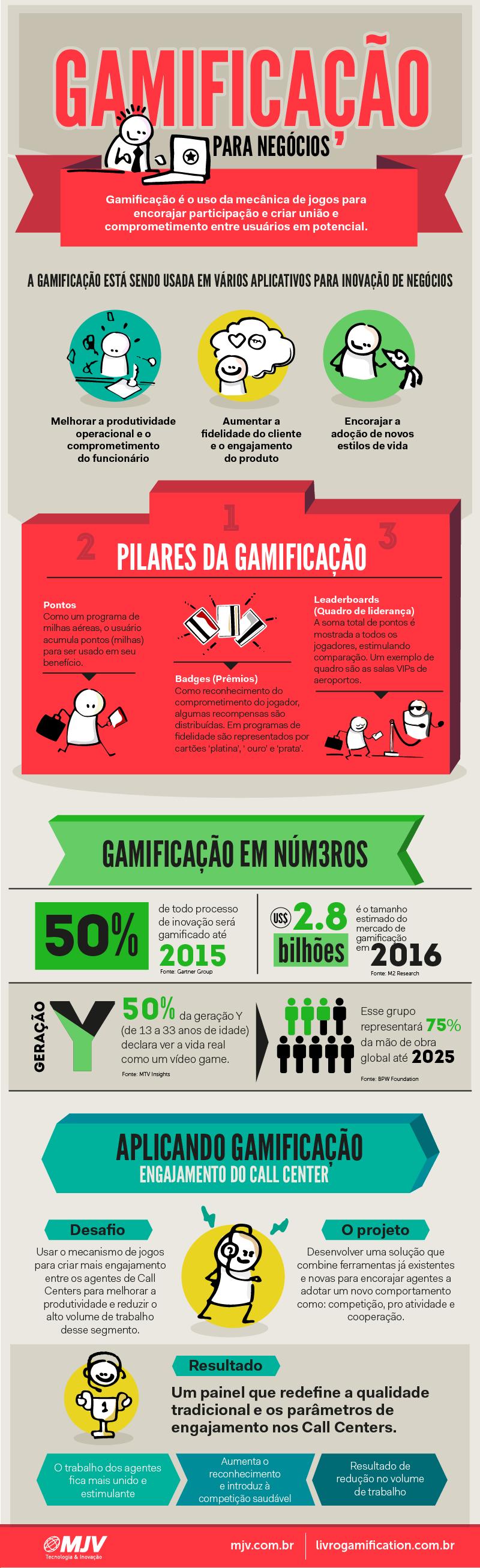 Infográfico: Gamificação para negócios - MJV - Tec...