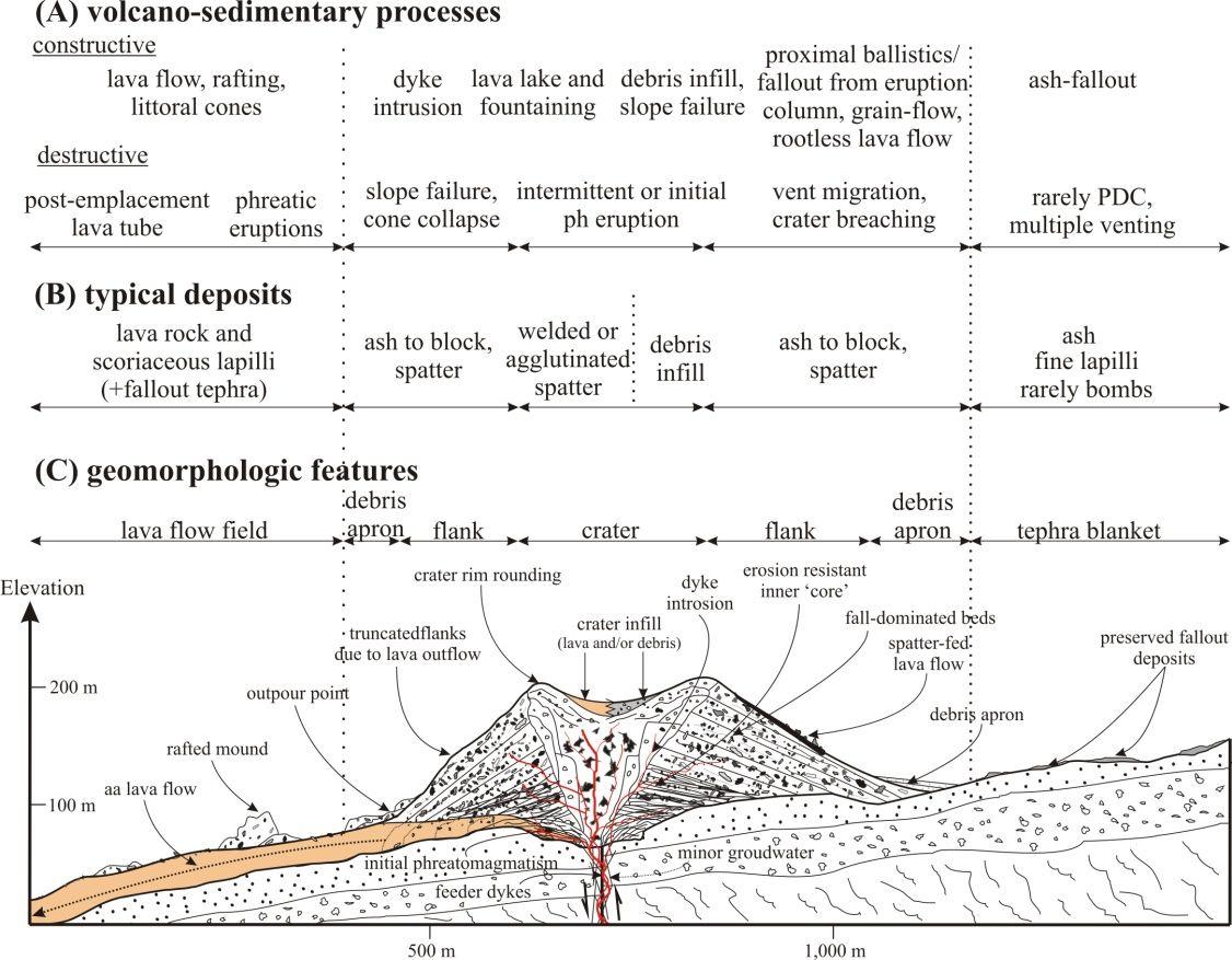 Volcano Geomorphology