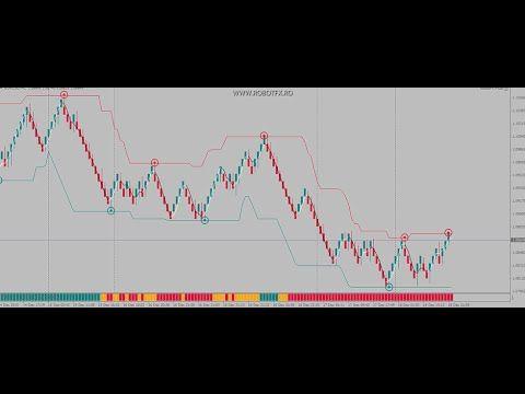 How Robotfx Renko Charts Ea Works