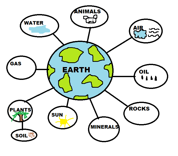Teach your kids at home natural resources classroom for Uses of soil for kids