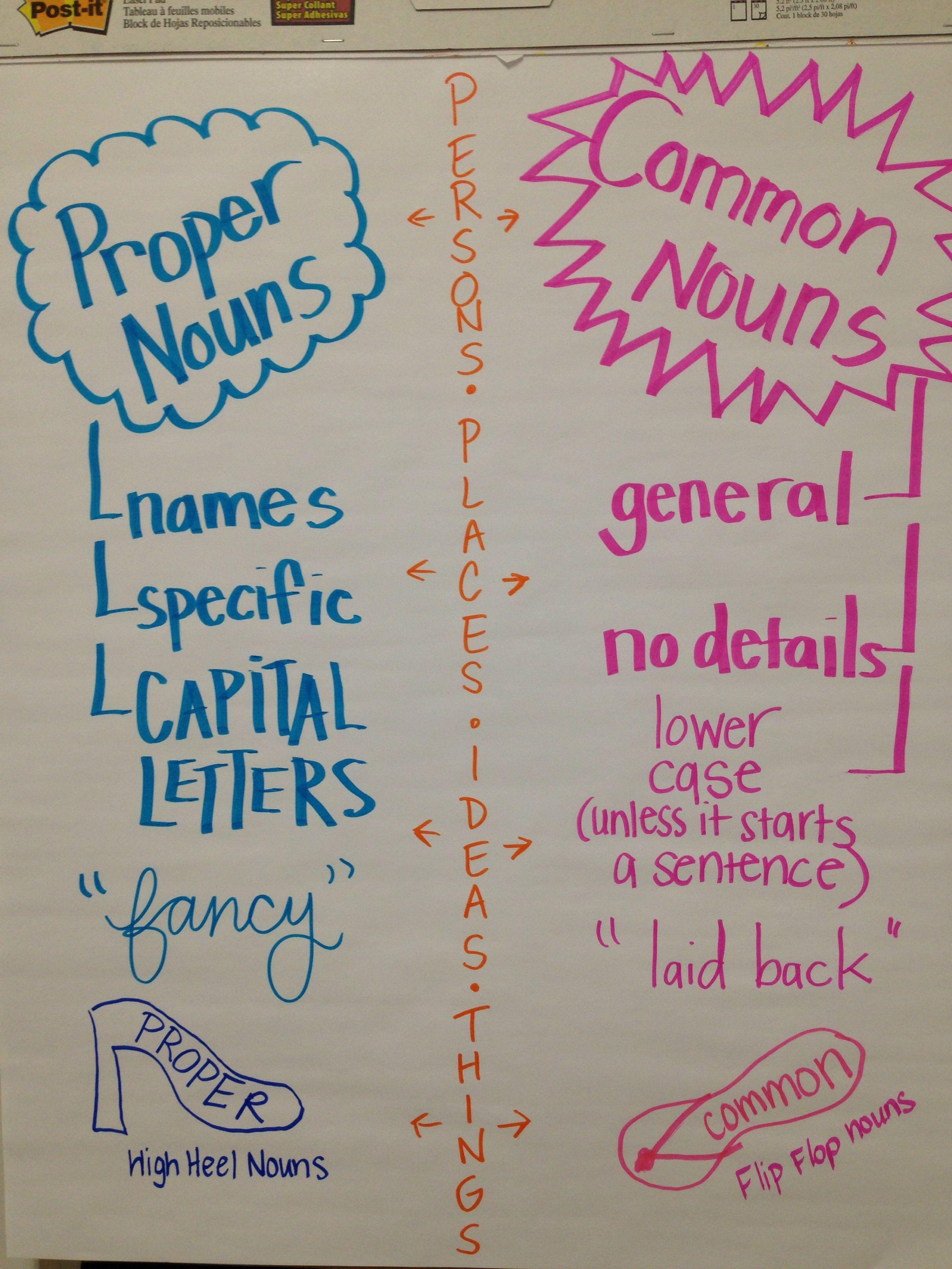 Proper Amp Common Nouns Do A Version For Student Copybook