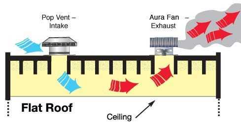 Commercial Attic Vents Different Sizes For Ventilating Flat Membrane Roofs Flat Roof Attic Ventilation Membrane Roof