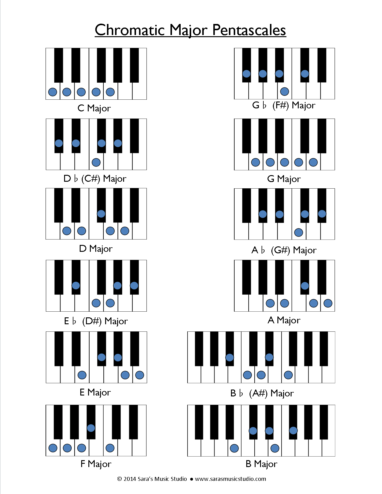 Majorminor chromatic pentascales music teaching resources majorminor chromatic pentascales hexwebz Image collections