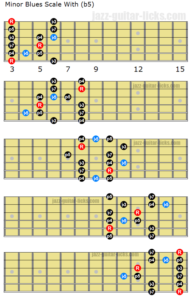 minor blues scale with b5 guitar stuff in 2019 guitar chords blues scale pentatonic scale. Black Bedroom Furniture Sets. Home Design Ideas