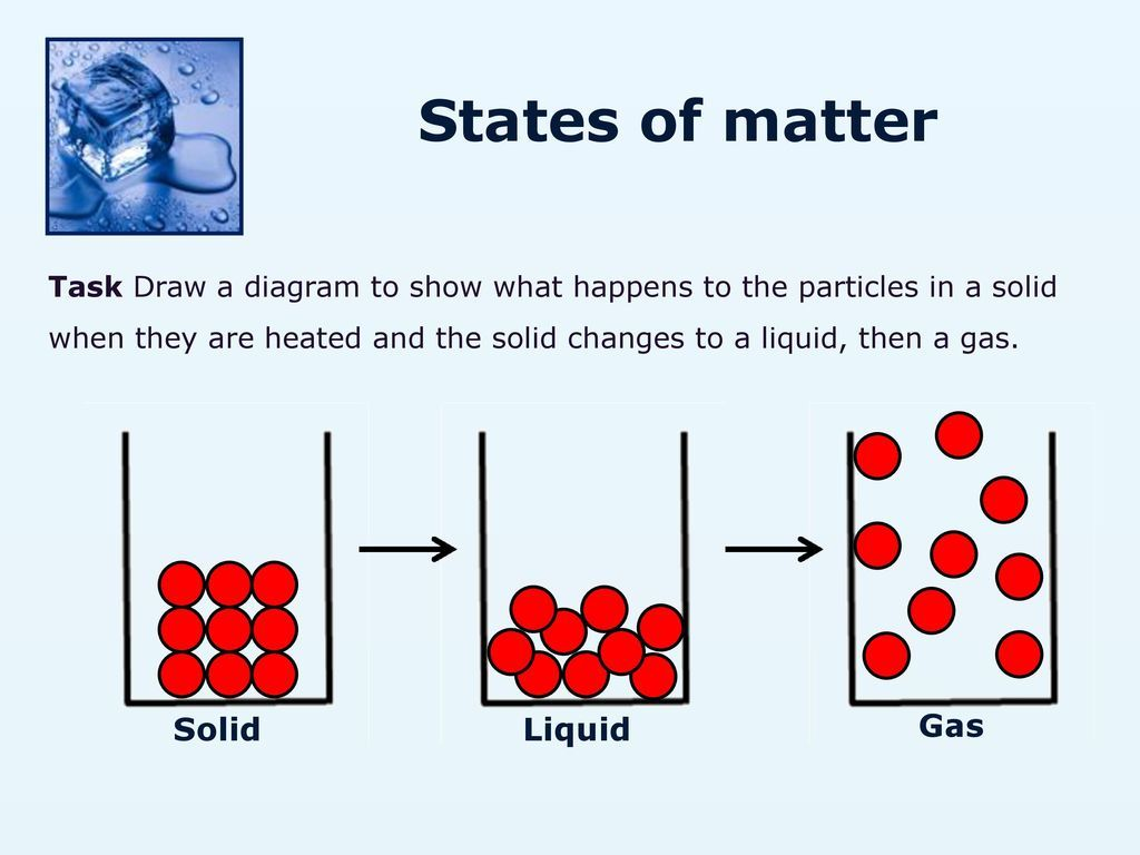 Image Result For Solids Liquids And Gases Ks3 With Images