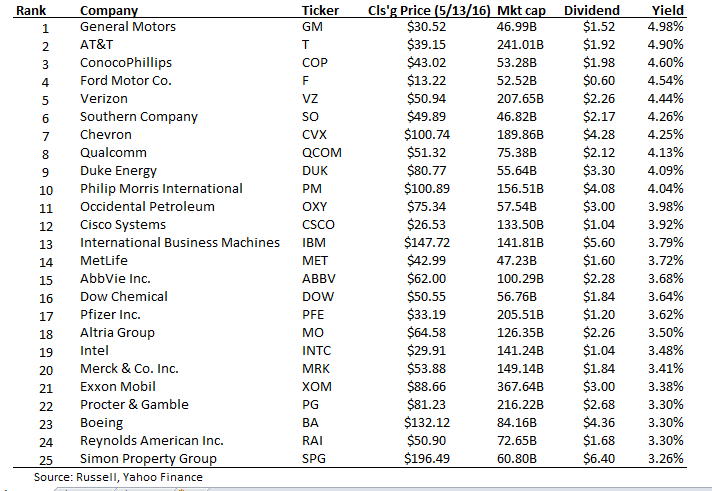 25 Safe High Yield Dividends From The Russell 2000