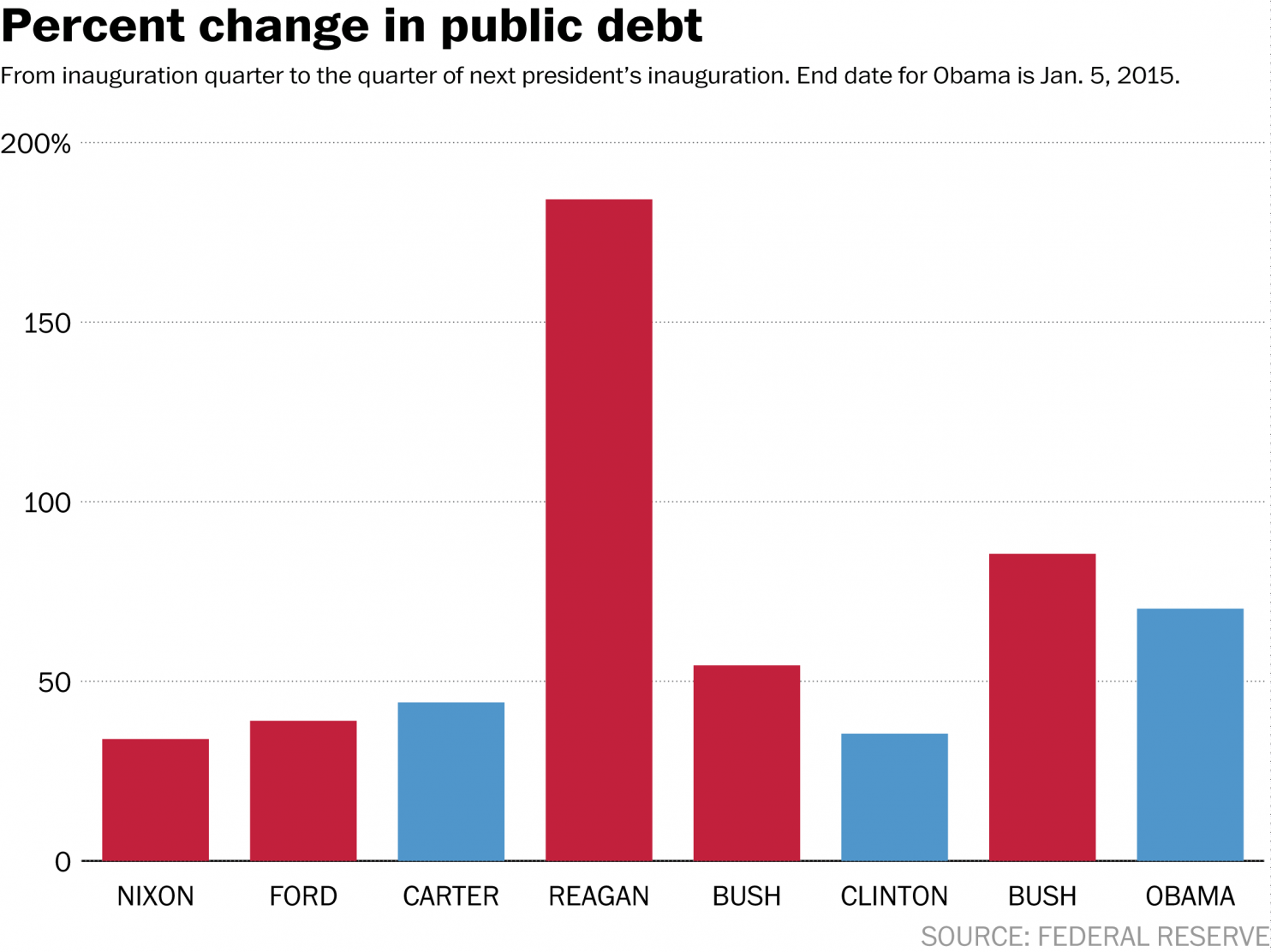 The story behind obama and the national debt in 7 charts debt