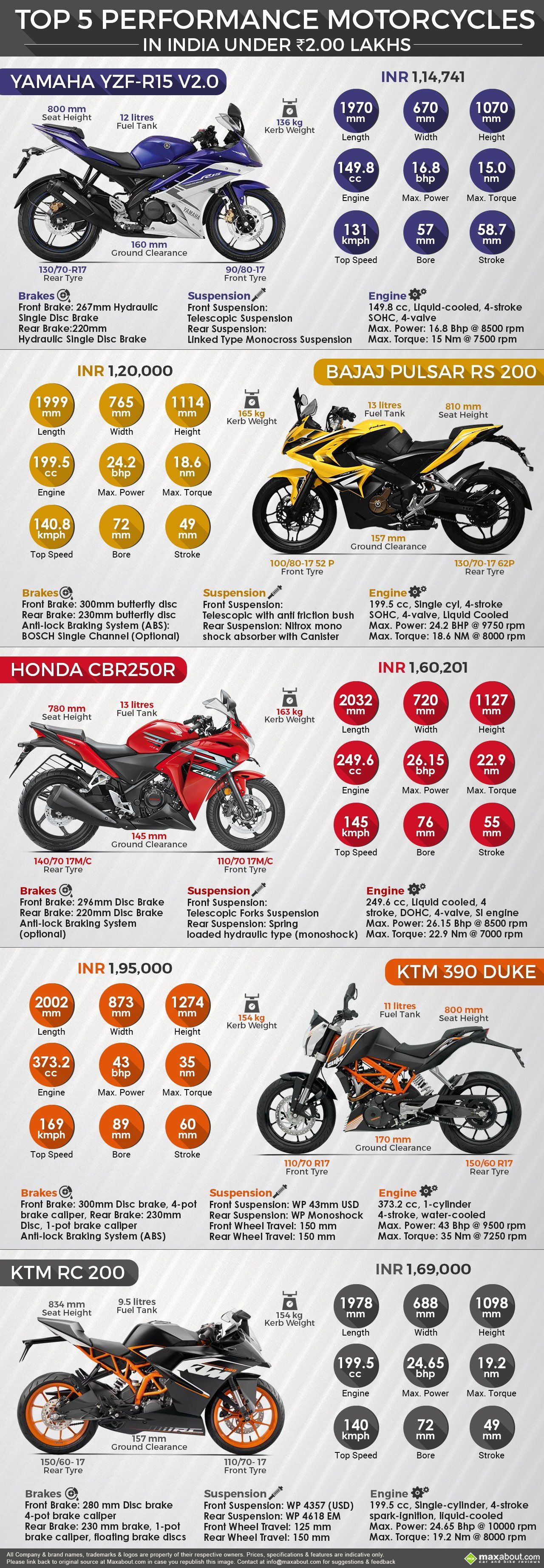 Top 5 Performance Motorcycles In India Under Inr 2 Lakh With