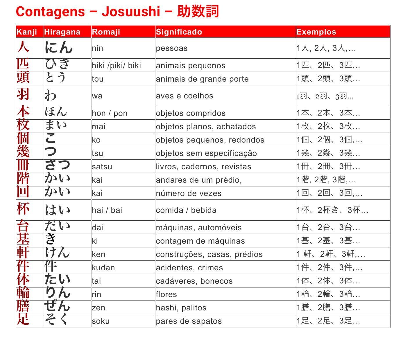 Numeros Suuji E Contagens Josuushi Em 2020 Palavras