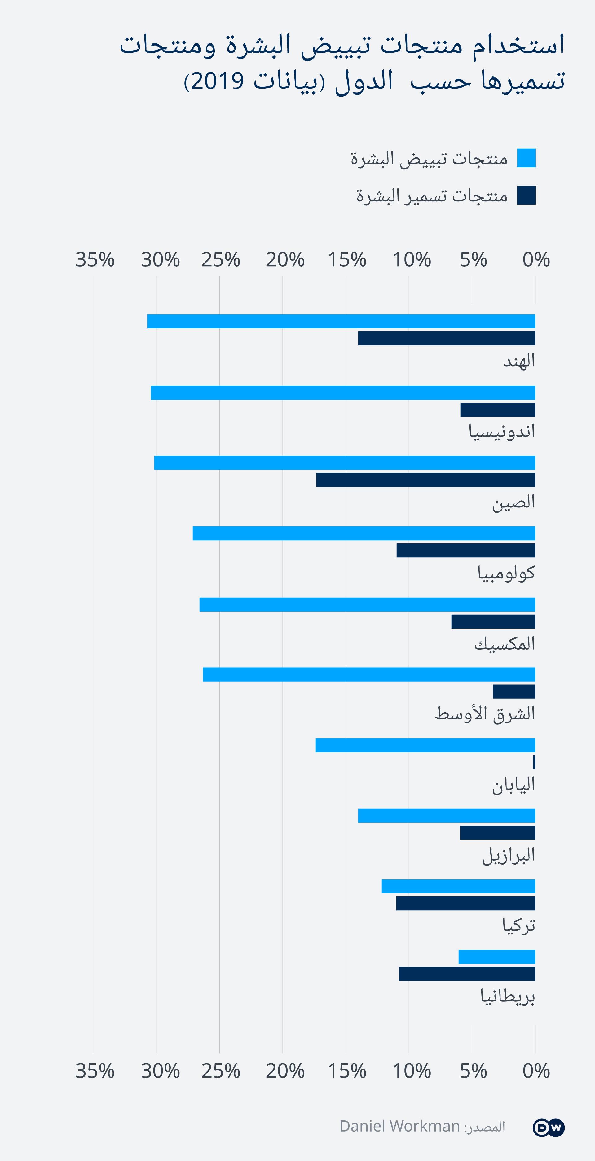 تبييض البشرة السمراء ـ خبراء ألمان يدقون ناقوس الخطر Deutsche Welle في حملات تسويق ضخمة تعد شركات التجميل زبائنها بمستحضرات قادرة عل Bar Chart Chart Magazine