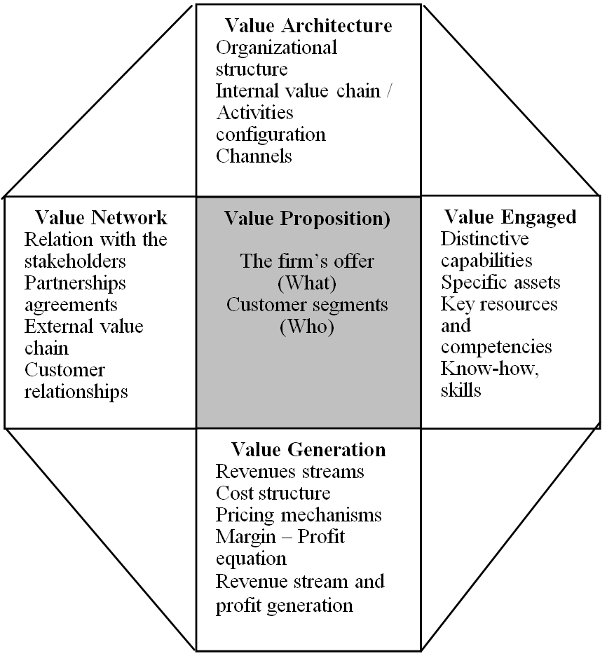 Figure 2. The BM as a configuration of value The