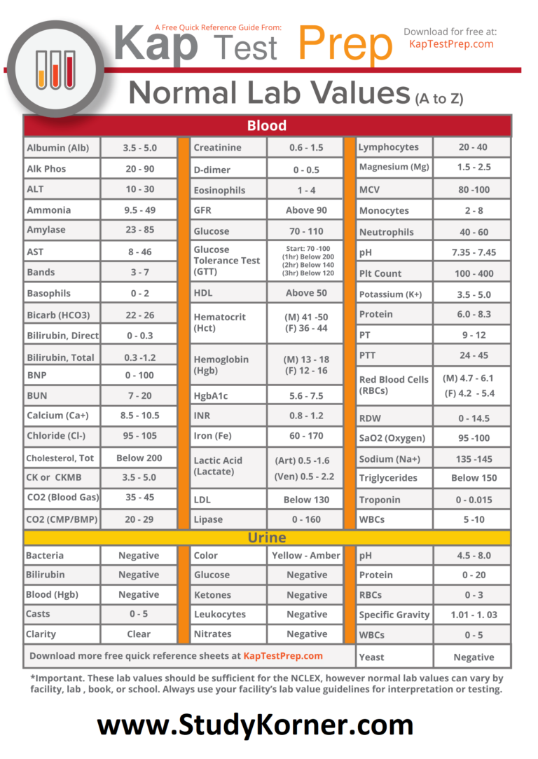 Normal Lab Values Cheat Sheet for NCLEX Lab Values from A