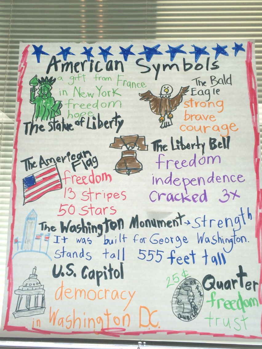 Social Studies Us Symbols 1st Grade My Anchor Charts