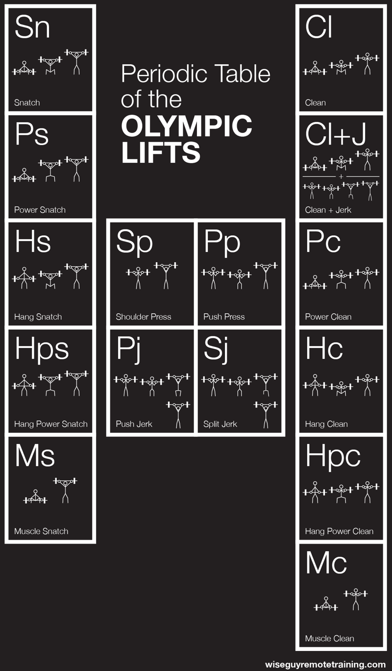 periodic table of the olympic lifts | exercise routines and programs