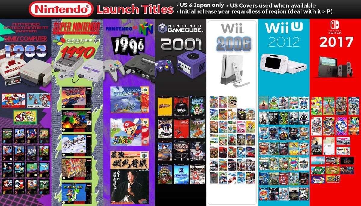 A Look At Nintendo S Launch Titles Throughout The Years