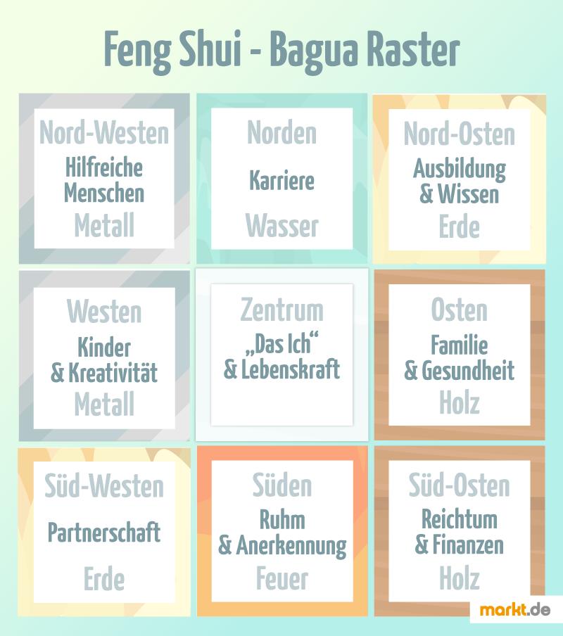Bagua Raster für Feng Shui im Garten. | markt.de #garten #marktde ...