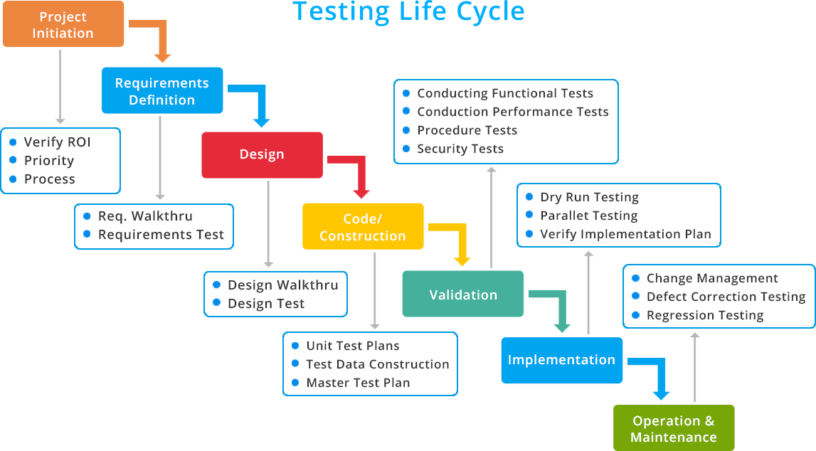 Our Methodology Systems Development Quality Assurance