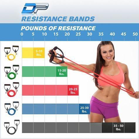 DynaPro Resistance Bands Levels #fitness