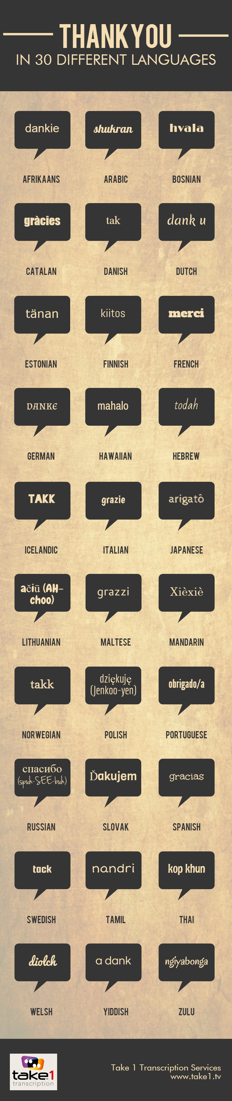"""Thank You in 30 Different Languages  This shows how some things might not look the same or even sound similar across different languages but are still expressed. """"Thank you"""" is a universal concept, it is important to people to be able to express gratitude.  So, languages (cultures) have evolved to include words with the agreed upon meaning to express the concept."""