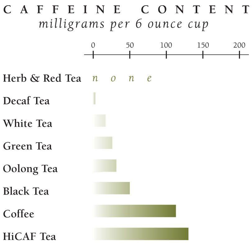 Tea And Caffeine The Republic Of Tea Decaffeinated Tea Caffeine In Tea Caffeine