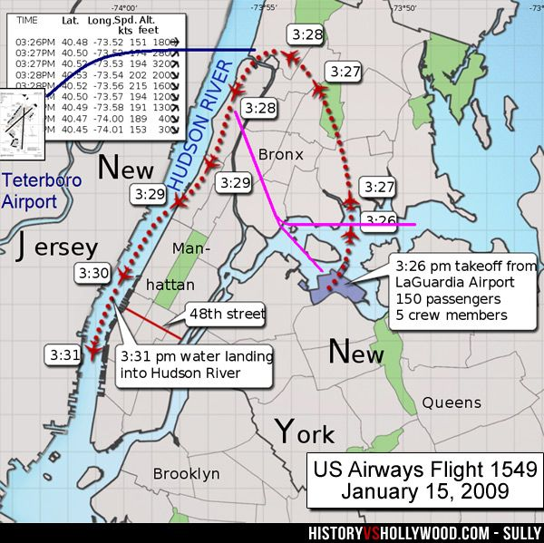 Sully Movie Vs True Story Of Miracle On The Hudson, Flight