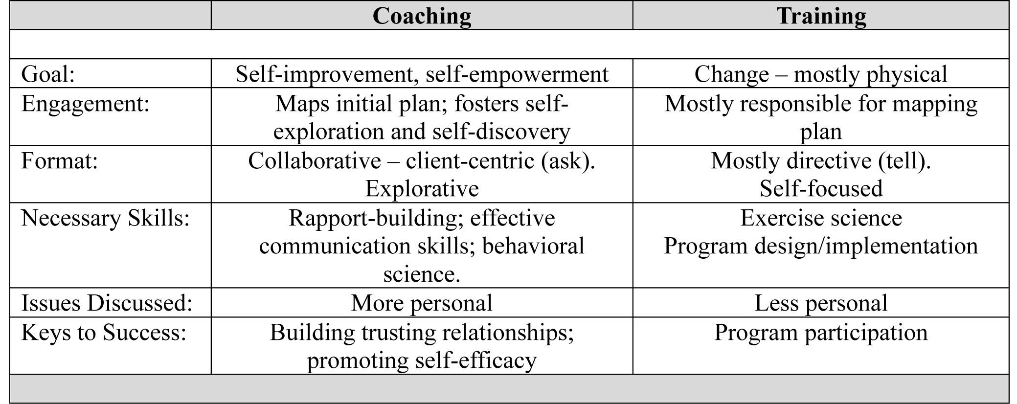 Key differentiators between coaching and training