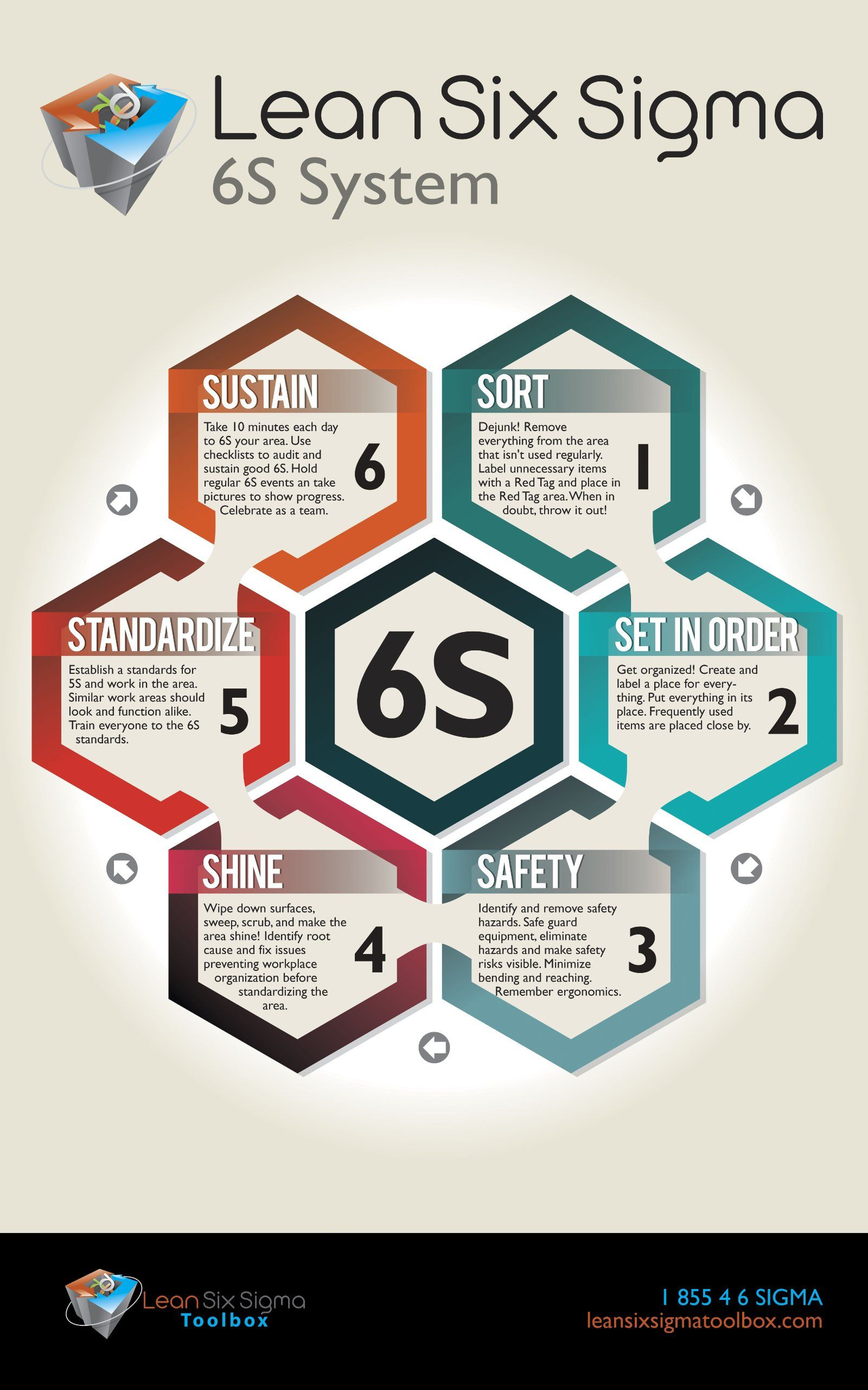 6s Lean Poster Poster Lean Six Sigma Toolbox 5s Lean
