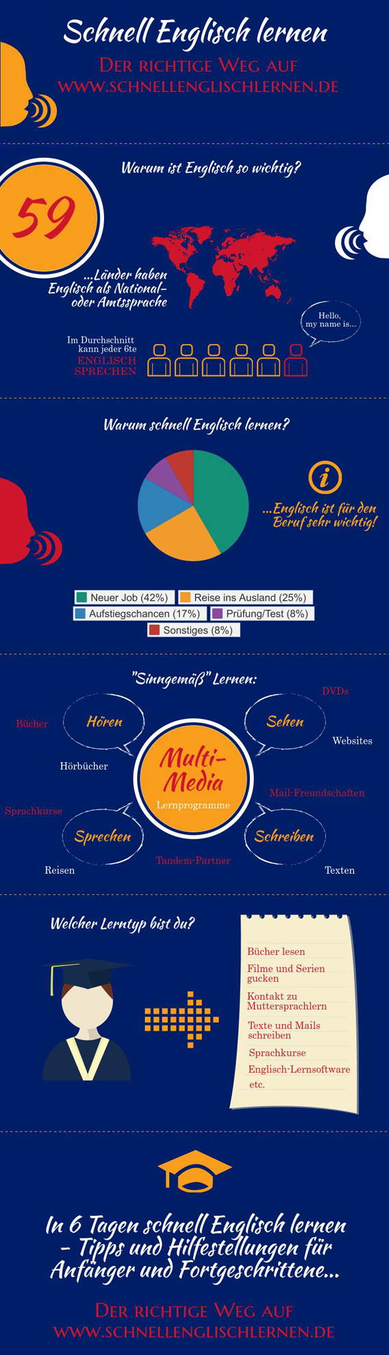 """Eine Infografik zum Thema """"schnell Englisch lernen"""" - Anleitungen, Tipps und Hilfestellungen auf www.schnellenglischlernen.de"""