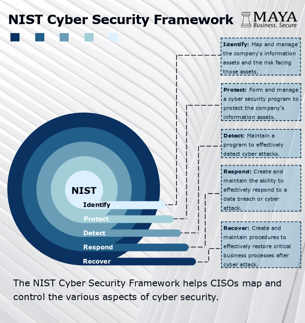 Nist Cyber Security Framework Cyber Security Technology Cyber Security Cyber