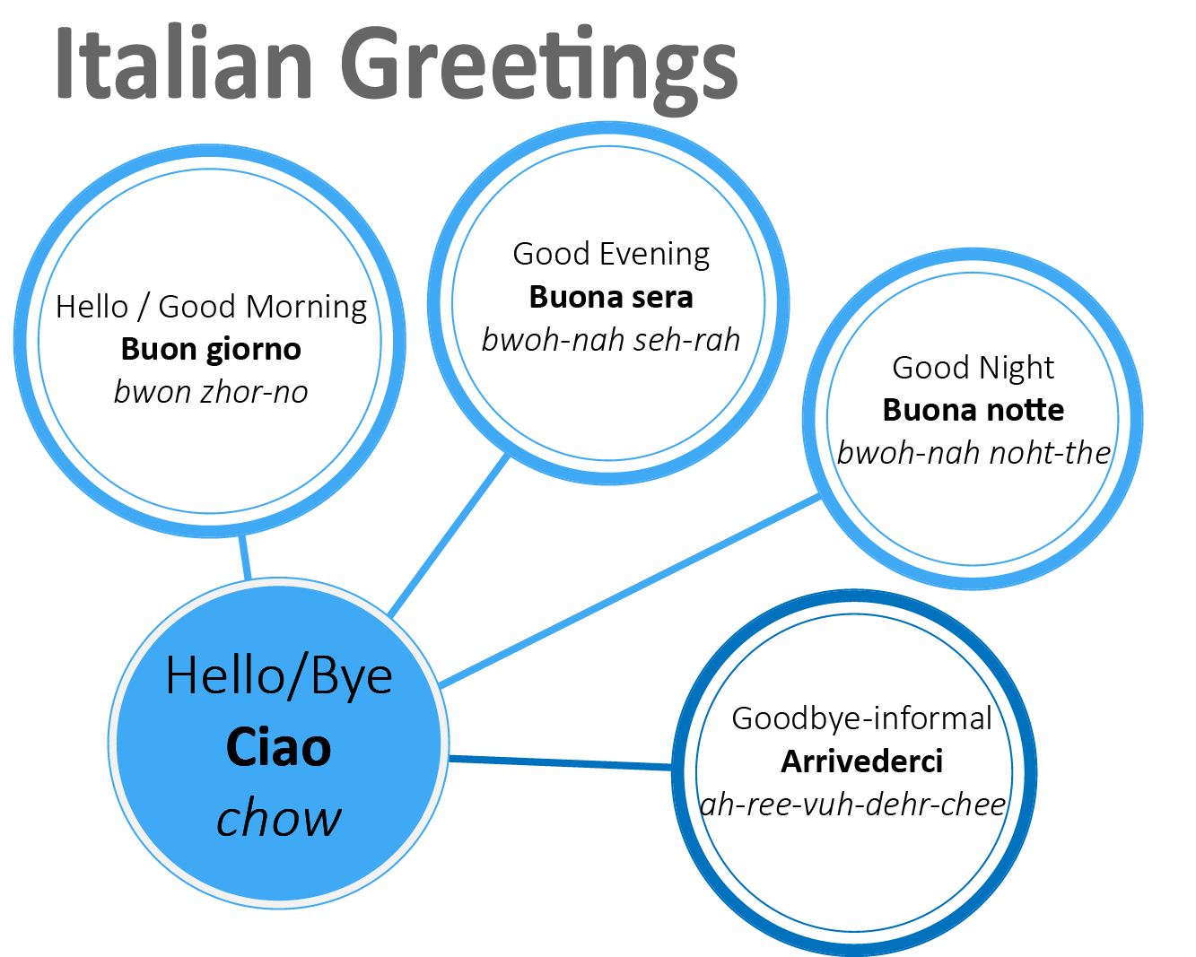 Italian greetings learn another language pinterest italian italian greetings kristyandbryce Images