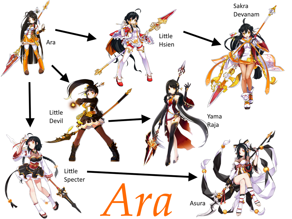 Game Design Character Classes : Ara classes elsword pinterest search
