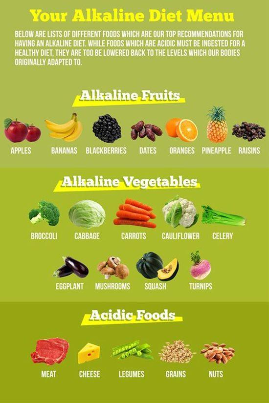 meal plans for alkaline diet