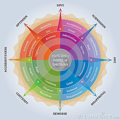 Plutchiks Wheel Of Emotions Psychology Diagram Coaching Learning Tool Emotion Psychology Emotions List Of Emotions