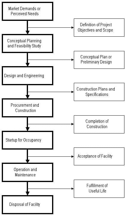The Project Life Cycle of a Constructed Facility Construction - project schedule sample