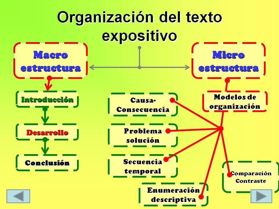 Texto Expositivo Ejemplo De Texto Expositivo Redacción De