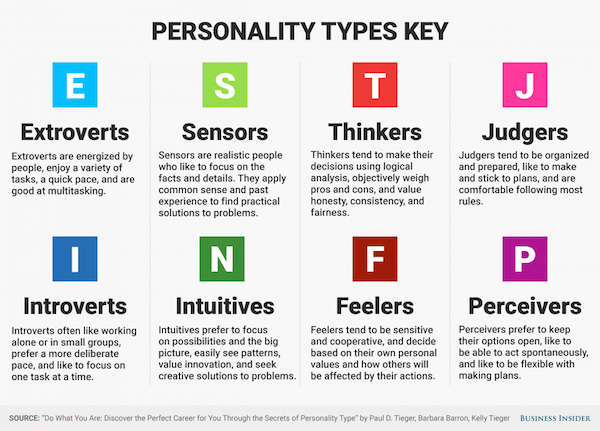 the myers briggs type indicator mbti personality test assigns